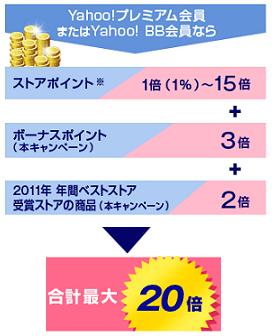 Yahoo!プレミアム会員&BB会員限定 最大20倍Yahooポイントキャンペーン+α