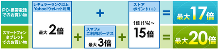 PC・携帯OK 8/15 Yahooポイントキャンペーン最大22倍+α