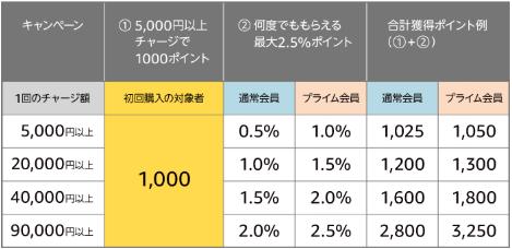 Amazonギフト券5,000円で1,000P貰えるキャンペーン中。還元率20%!
