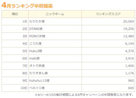 ちょびリッチ友達紹介ランキング2019年4月中間発表.png