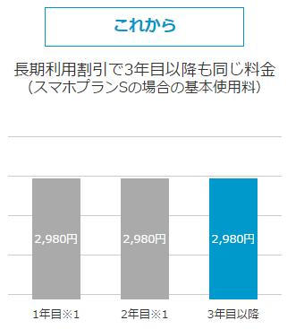 Y!mobile、スマホプラン長期利用割引特典で3年目以降も2980円