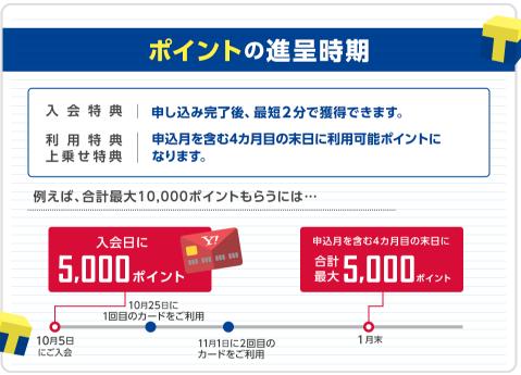 YJカード(Yahoo! JAPANカード)をポイントサイト経由でお得に申し込む方法
