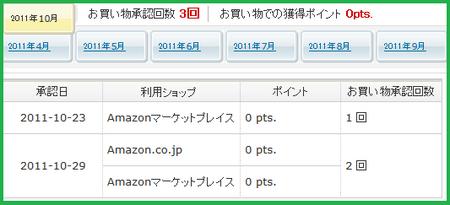 ECナビとAmazonマーケットプレイスは最強。