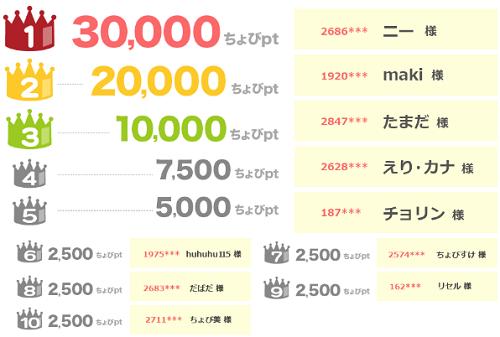 友達紹介ランキングキャンペーン6位入賞!ちょびリッチ