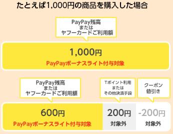 Yahoo!ショッピング、5の付く日が改悪!PayPayシフトは止まらない