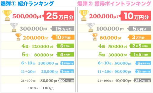 ちょびリッチ、獲得ポイントランキングキャンペーン1.png