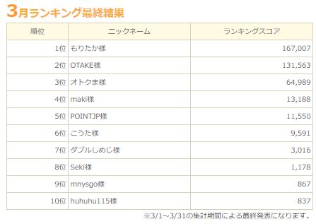【御礼】ちょびリッチの友達紹介10位入賞&紹介ポイントUP!(2020年3月)