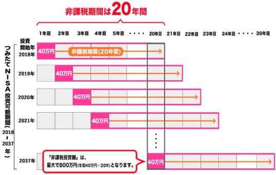 つみたてNISAの非課税期間20年間の図表(金融庁).png