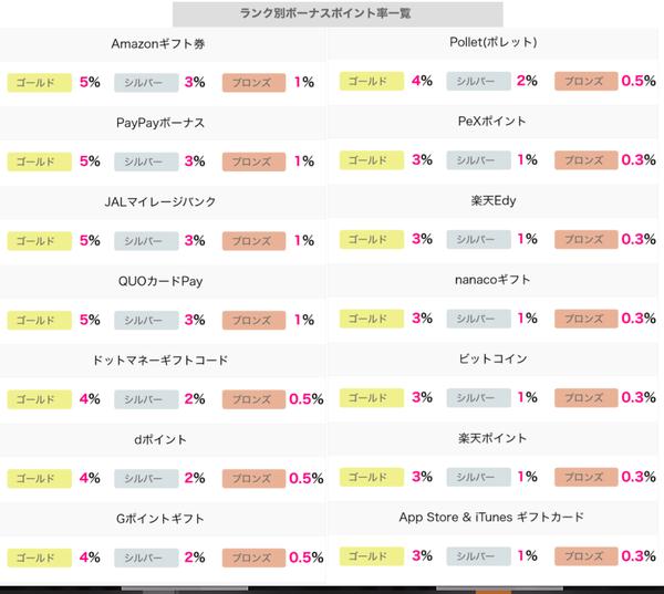 ハピタスの会員ランク制度がリニューアル4.png