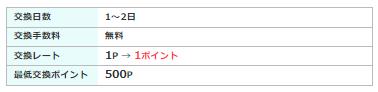 モッピー、楽天スーパーポイント3%増量キャンペーン!手数料無料1.png