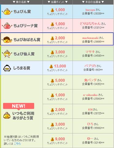今日のちょびリッチ201901171.png