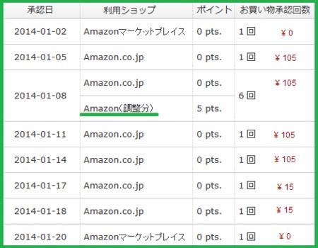 Amazonギフト券購入でもランクアップできる、ECナビ
