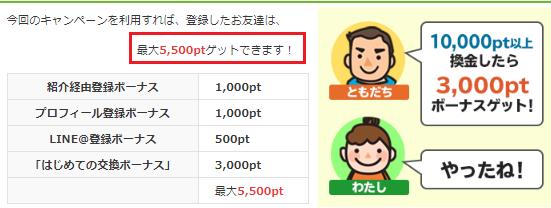 i2iポイント入会特典で5,500P(550円)貰える!特別バナー経由・2月28日まで