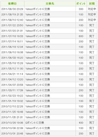 キューモニターは楽天ポイントに交換できるアンケートサイトです。
